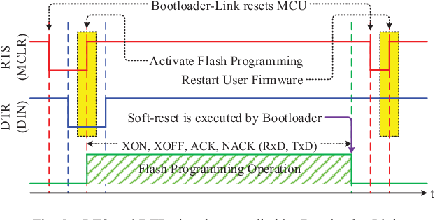 A serial Bootloader with IDE extension tools design and