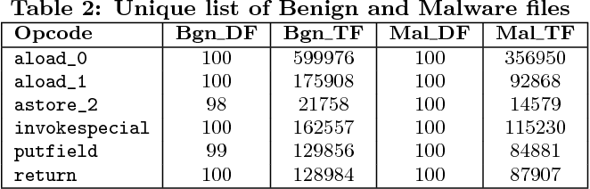 Table 2 from Hartley's test ranked opcodes for Android malware