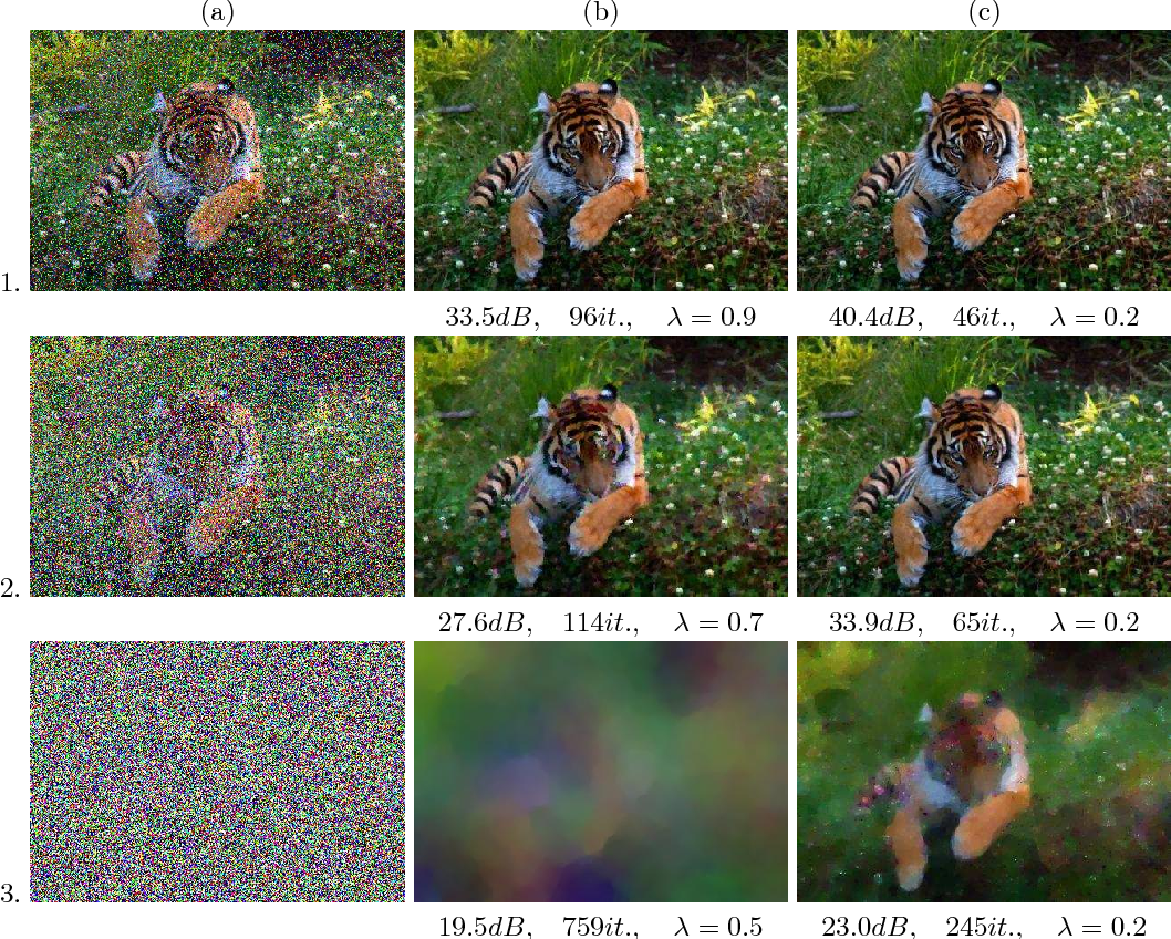 Figure 2 from Uzawa Block Relaxation Methods for Color Image ...