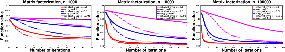 Figure 1 for Catalyst Acceleration for Gradient-Based Non-Convex Optimization