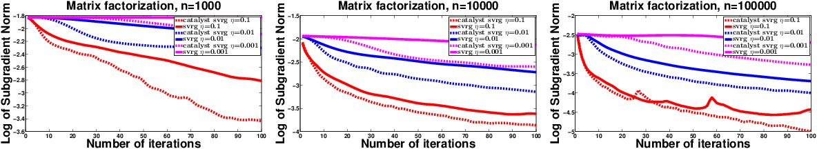 Figure 3 for Catalyst Acceleration for Gradient-Based Non-Convex Optimization