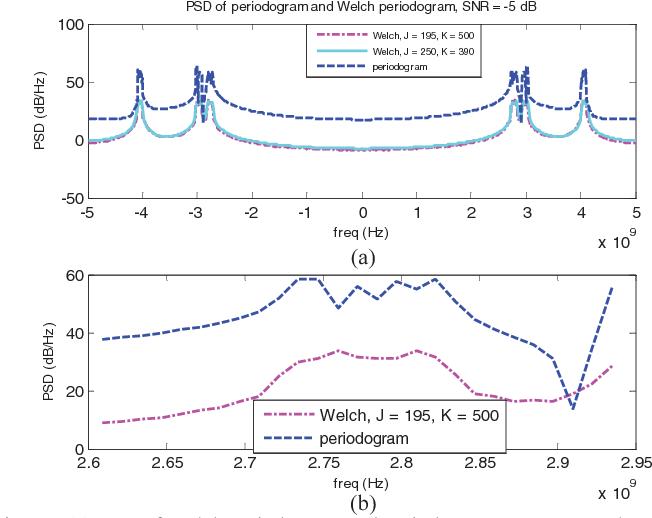 Figure 7 from Wideband spectrum sensing using Welch periodogram in