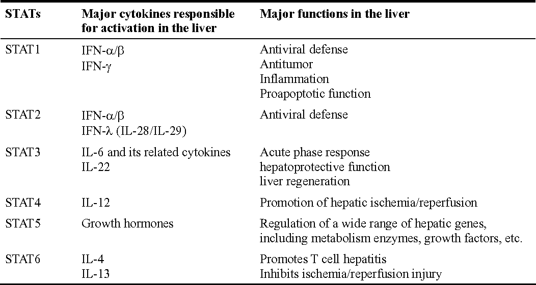 Table 1 From Cytokines Stats And Liver Disease Semantic Scholar
