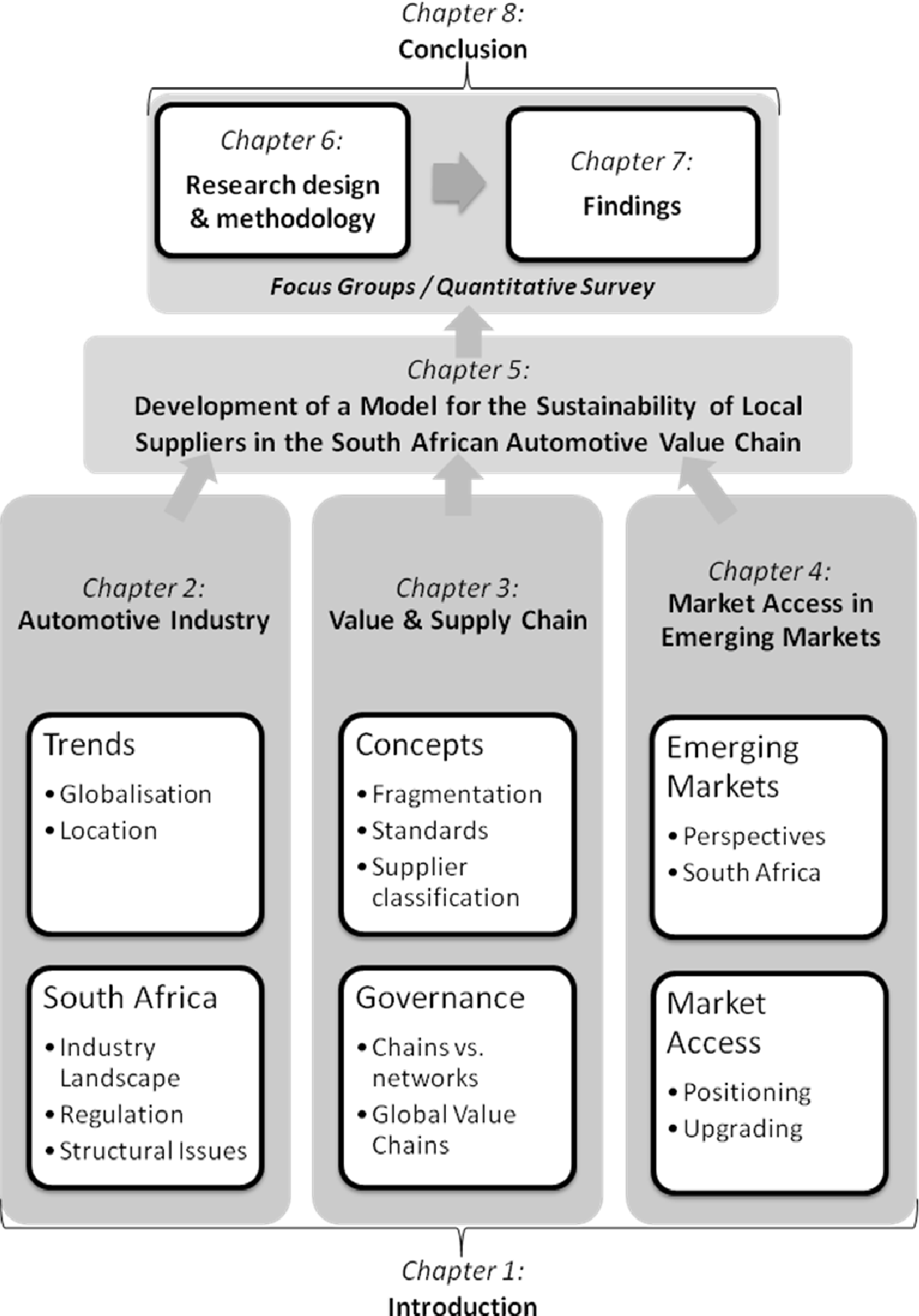 PDF] A model for the sustainability of local suppliers in the South