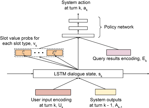 Figure 1 for Adversarial Learning of Task-Oriented Neural Dialog Models