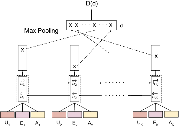 Figure 3 for Adversarial Learning of Task-Oriented Neural Dialog Models