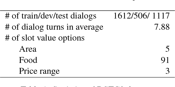 Figure 2 for Adversarial Learning of Task-Oriented Neural Dialog Models
