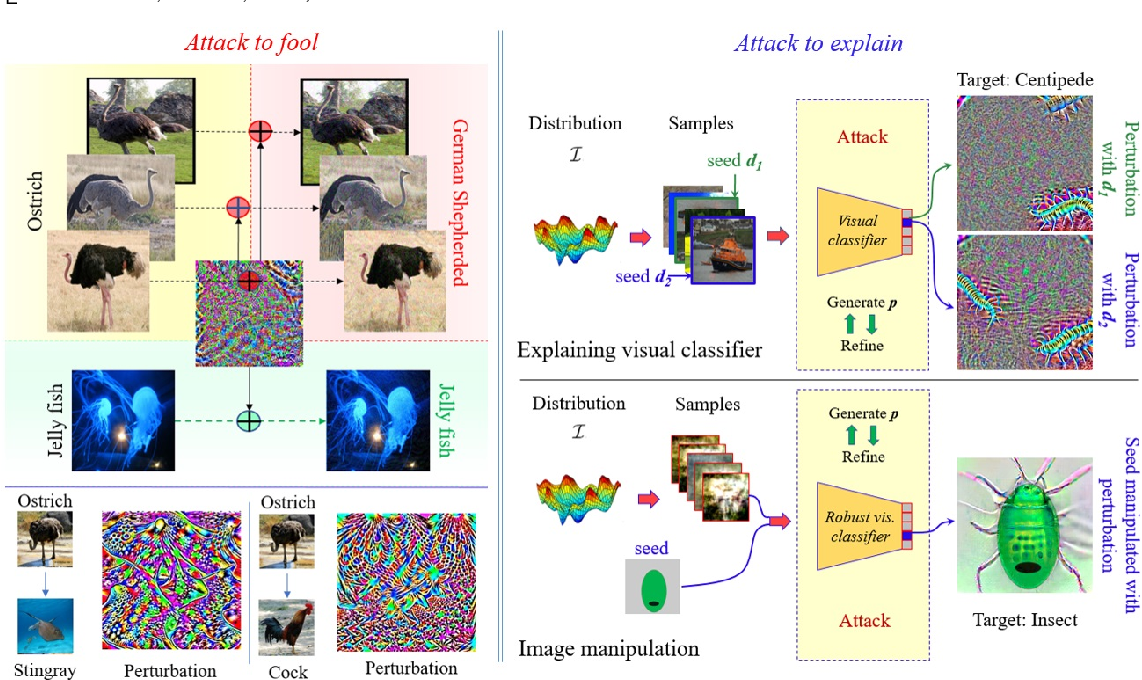 Figure 1 for Attack to Fool and Explain Deep Networks
