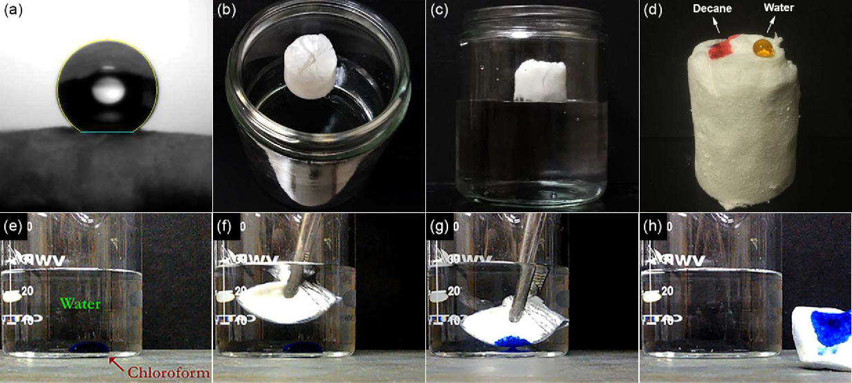 Figure 4 from Fluorine-Free Oil Absorbents Made from Cellulose