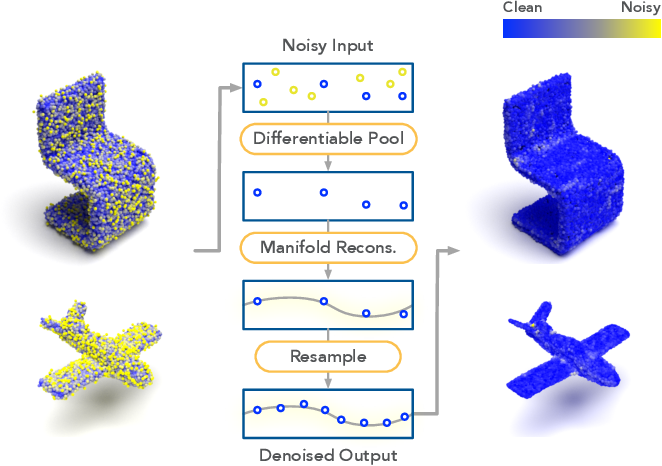 Figure 1 for Differentiable Manifold Reconstruction for Point Cloud Denoising