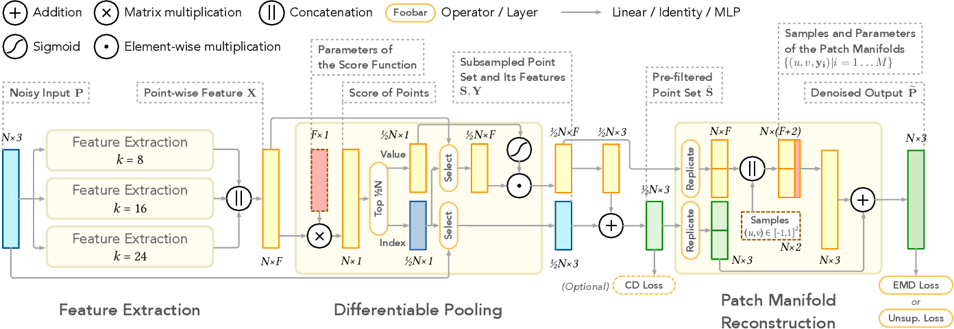 Figure 3 for Differentiable Manifold Reconstruction for Point Cloud Denoising