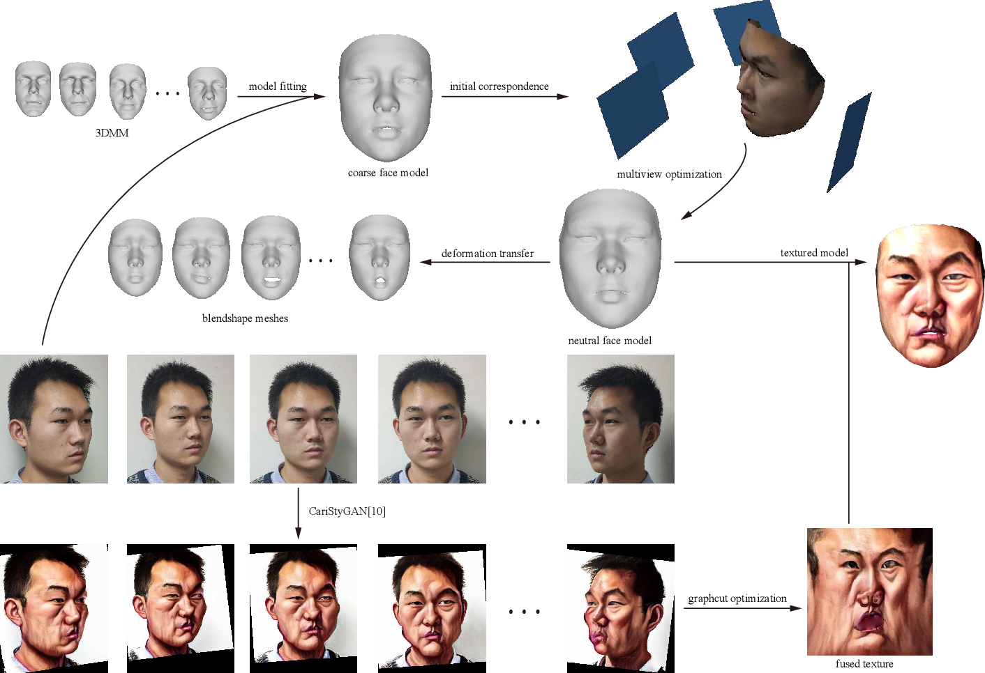 Figure 1 for 3D Magic Mirror: Automatic Video to 3D Caricature Translation