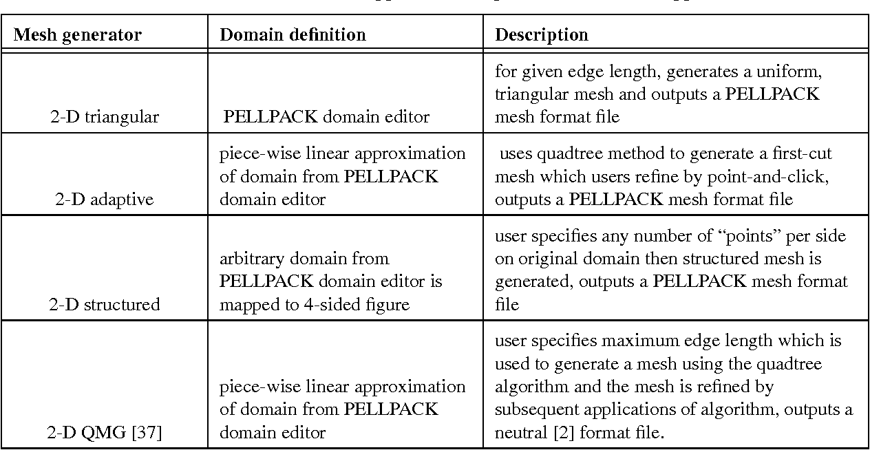 TABLE 5. PELLPACK supported mesh generators and their applicability