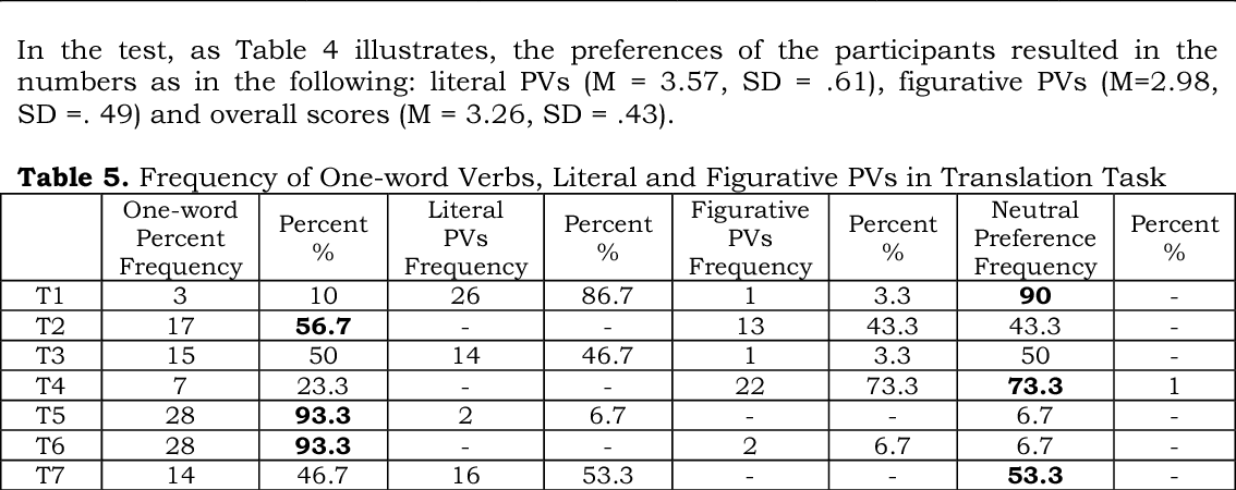 PDF] THE PREFERENCES OF TURKISH EFL LEARNERS IN USING