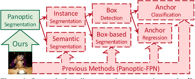 Figure 1 for MaX-DeepLab: End-to-End Panoptic Segmentation with Mask Transformers