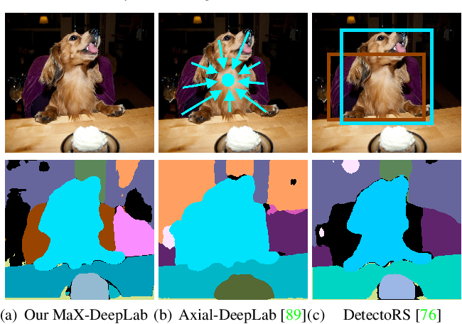 Figure 3 for MaX-DeepLab: End-to-End Panoptic Segmentation with Mask Transformers