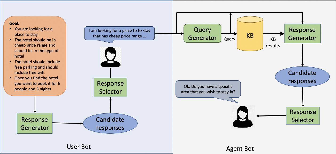 Figure 2 for Simulated Chats for Task-oriented Dialog: Learning to Generate Conversations from Instructions