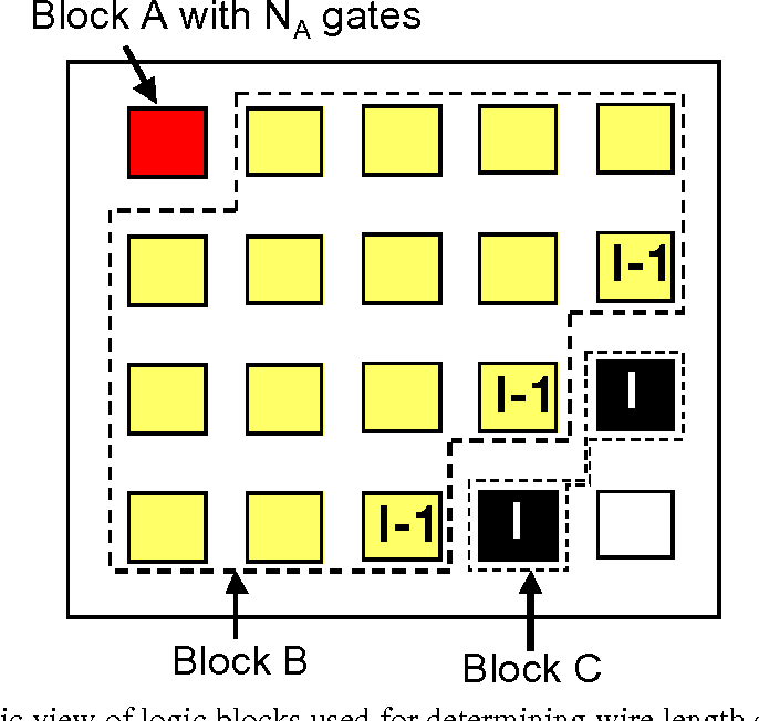 Figure 13. Schematic view of logic blocks used for determining wire length distribution (adopted from [44]).