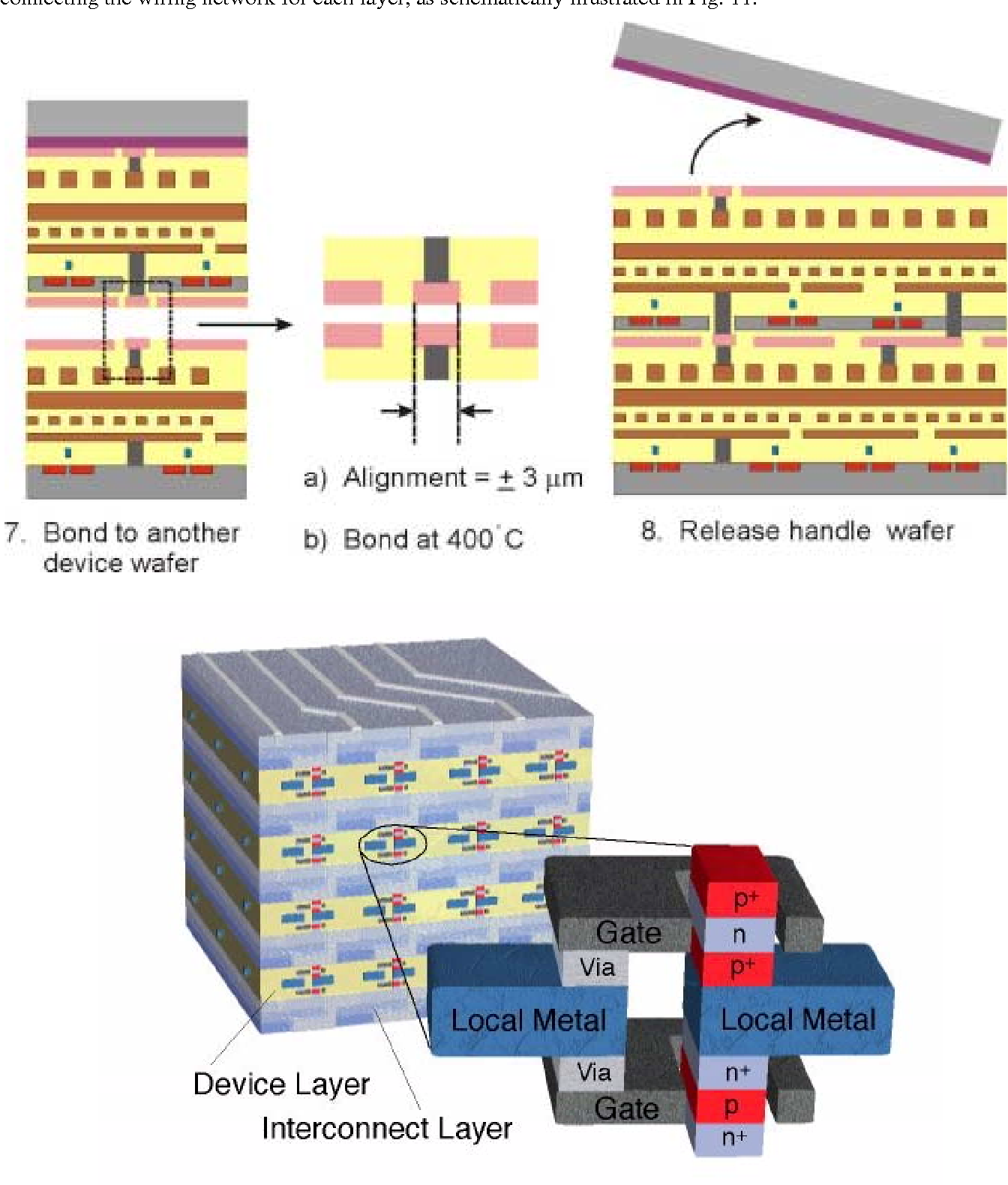 Figure 33. Schematic of final steps used in one of the wafer bonding technologies based on metal thermocompression (top) and a finished 3-D chip (bottom). (Courtesy of Rafael Reif and Dimitri Antoniadis, Massachusetts Institute of Technology, Cambridge, MA).