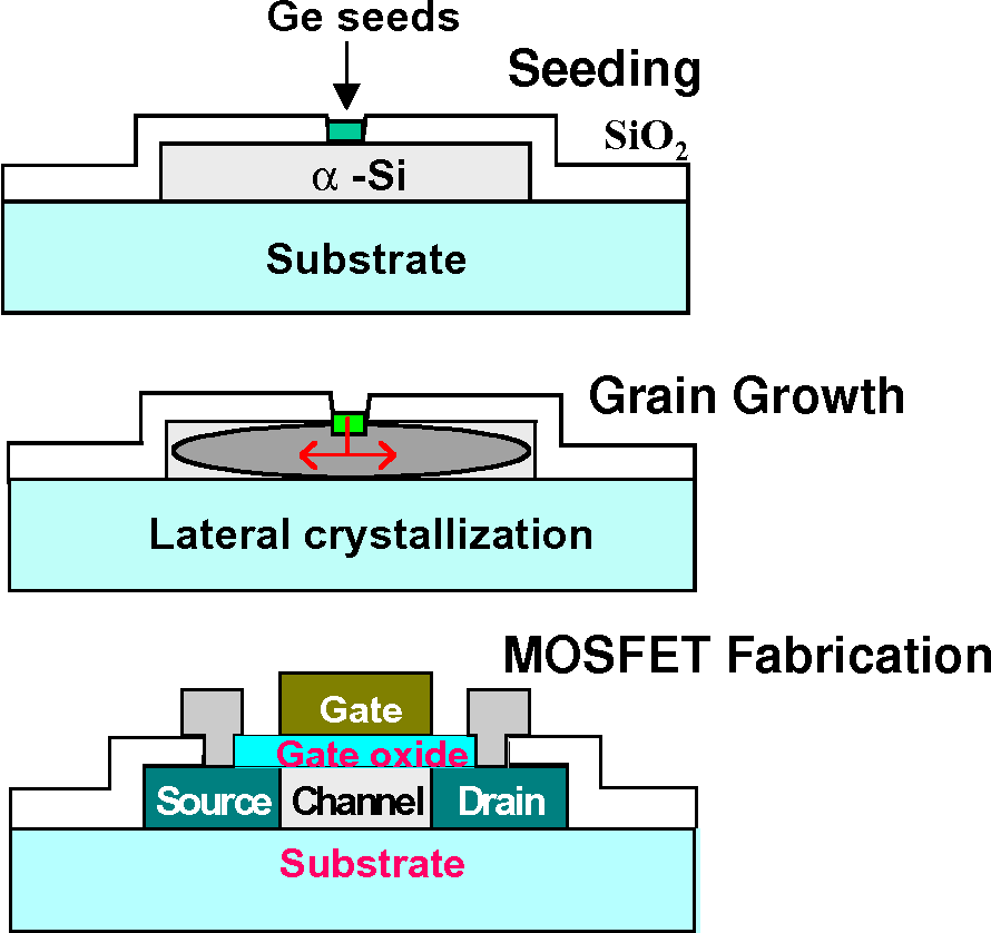 Figure 35. Schematic of the Ge seeded Solid Phase Crystallization (SPC) process flow.