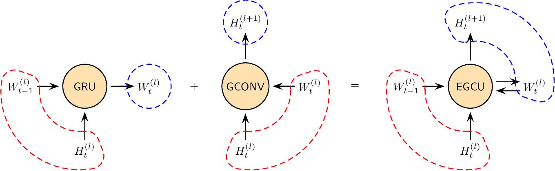 Figure 1 for EvolveGCN: Evolving Graph Convolutional Networks for Dynamic Graphs