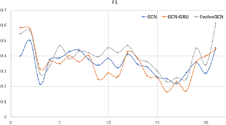 Figure 3 for EvolveGCN: Evolving Graph Convolutional Networks for Dynamic Graphs