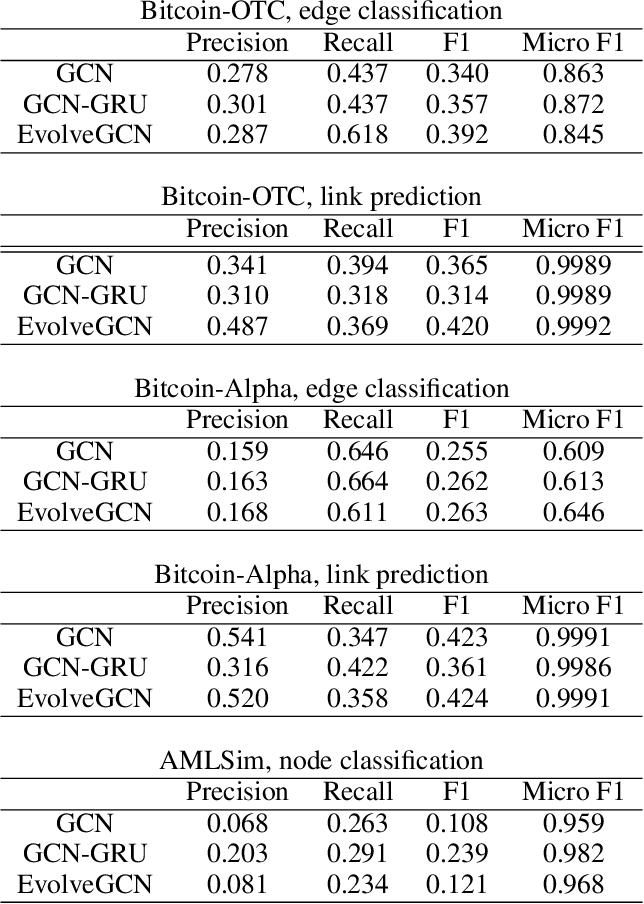 Figure 4 for EvolveGCN: Evolving Graph Convolutional Networks for Dynamic Graphs