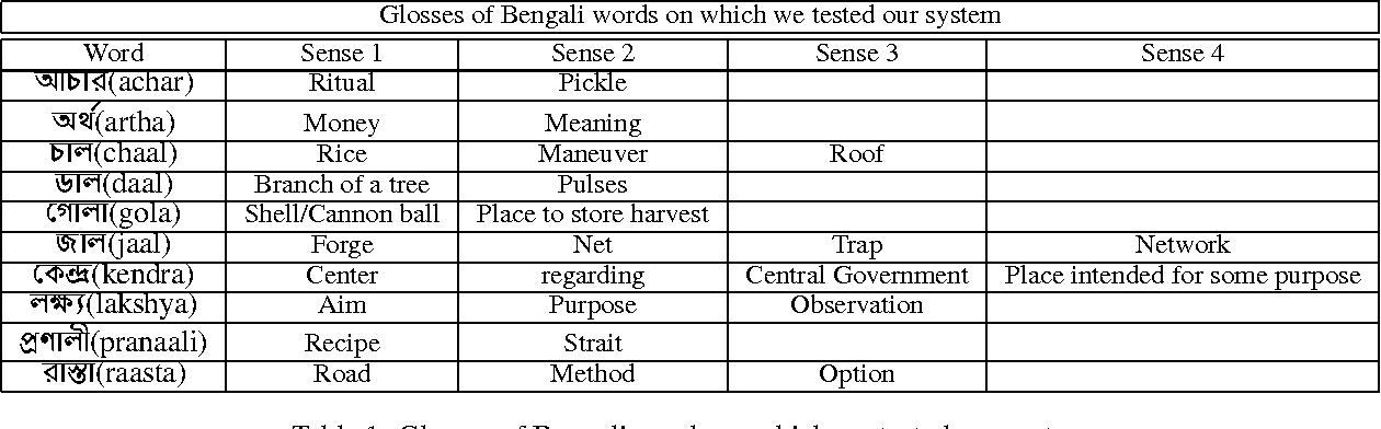 PDF] Word Sense Disambiguation in Bengali applied to Bengali-Hindi