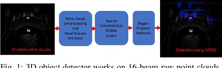 Figure 1 for Cooper: Cooperative Perception for Connected Autonomous Vehicles based on 3D Point Clouds