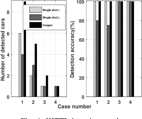 Figure 4 for Cooper: Cooperative Perception for Connected Autonomous Vehicles based on 3D Point Clouds