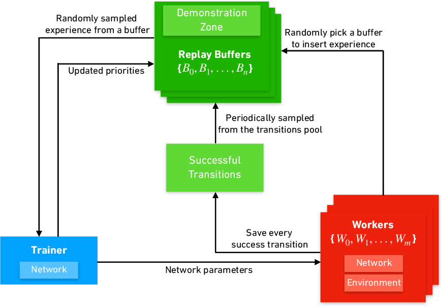Figure 2 for Dynamic Experience Replay