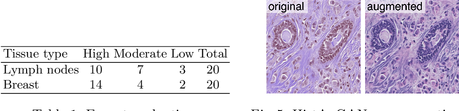 Figure 2 for Structure-Preserving Multi-Domain Stain Color Augmentation using Style-Transfer with Disentangled Representations