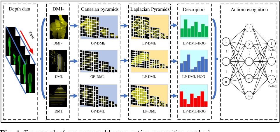 Figure 1 for Human Action Recognition Based on Multi-scale Feature Maps from Depth Video Sequences
