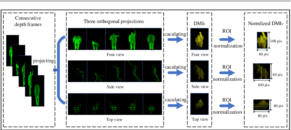 Figure 3 for Human Action Recognition Based on Multi-scale Feature Maps from Depth Video Sequences