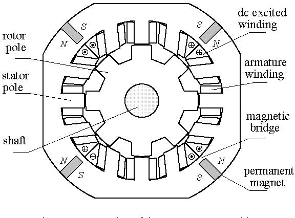 A Novel Stator Hybrid Excited Doubly Salient Permanent Magnet