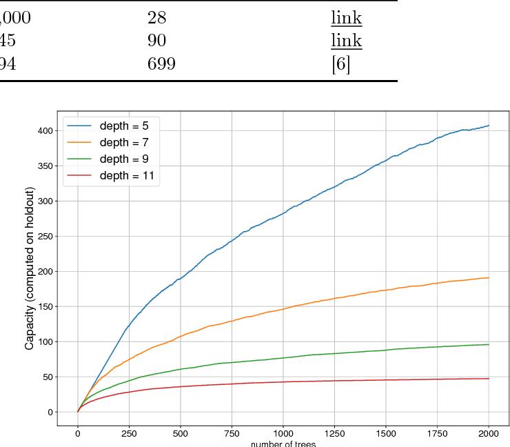Figure 2 for InfiniteBoost: building infinite ensembles with gradient descent