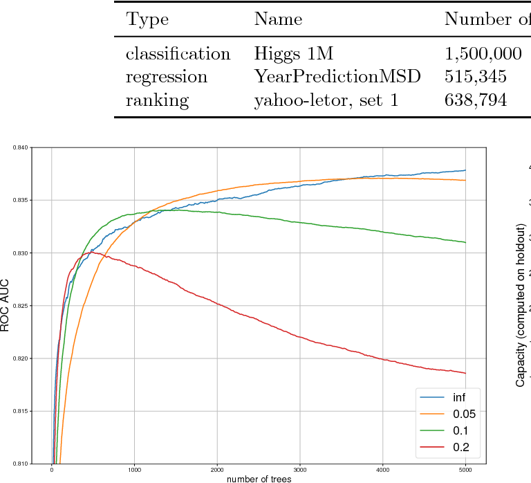Figure 1 for InfiniteBoost: building infinite ensembles with gradient descent