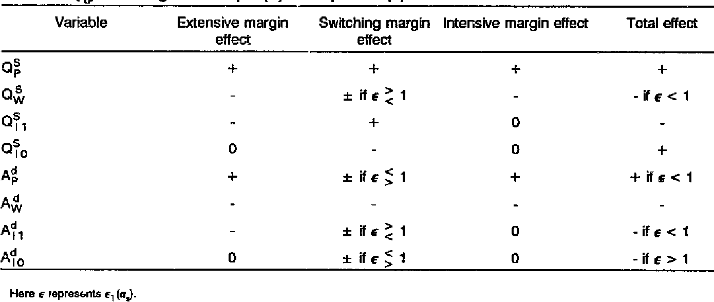 Table 1 from Equilibrium Effects of Agricultural Technology