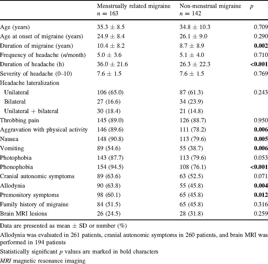 Clinical characteristics of menstrually related and non