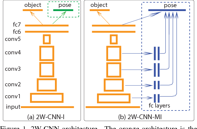 Figure 1 for Improved Deep Learning of Object Category using Pose Information