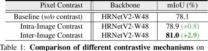 Figure 2 for Exploring Cross-Image Pixel Contrast for Semantic Segmentation