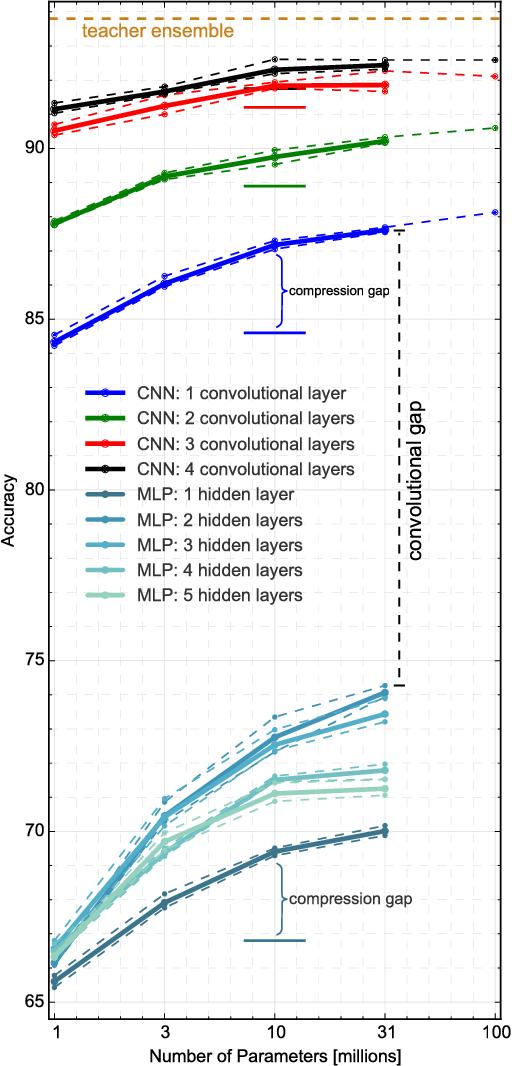 Figure 4 for Do Deep Convolutional Nets Really Need to be Deep and Convolutional?