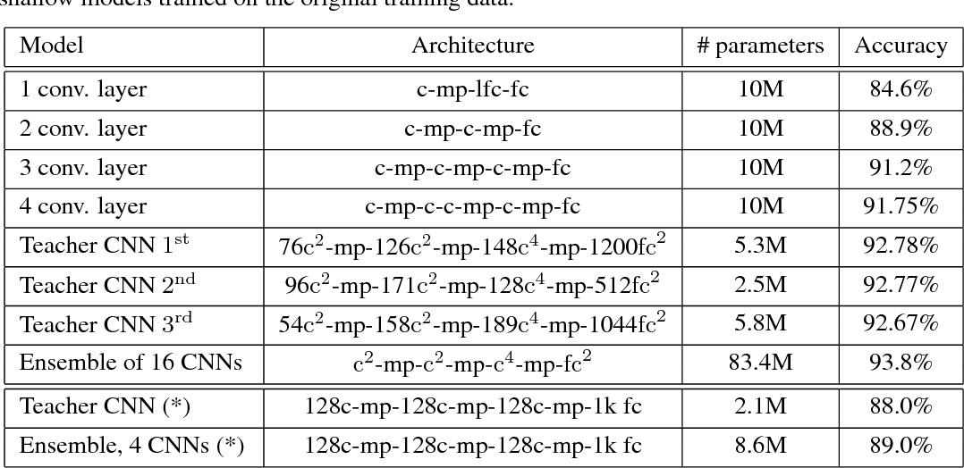 Figure 1 for Do Deep Convolutional Nets Really Need to be Deep and Convolutional?
