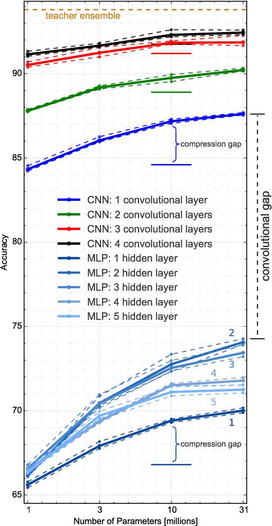 Figure 2 for Do Deep Convolutional Nets Really Need to be Deep and Convolutional?