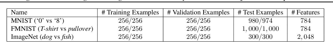 Figure 2 for Regularisation Can Mitigate Poisoning Attacks: A Novel Analysis Based on Multiobjective Bilevel Optimisation
