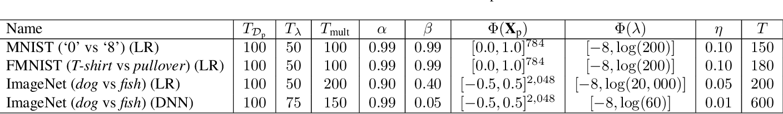 Figure 4 for Regularisation Can Mitigate Poisoning Attacks: A Novel Analysis Based on Multiobjective Bilevel Optimisation