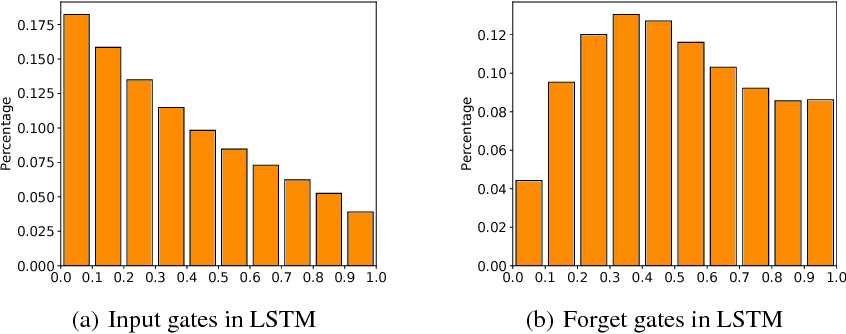 Figure 1 for Towards Binary-Valued Gates for Robust LSTM Training