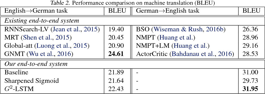 Figure 4 for Towards Binary-Valued Gates for Robust LSTM Training