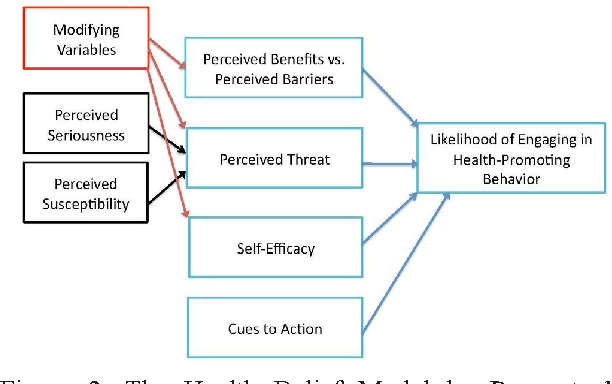Figure 2 From Tobacco Use Prevention For The Young Tupy S
