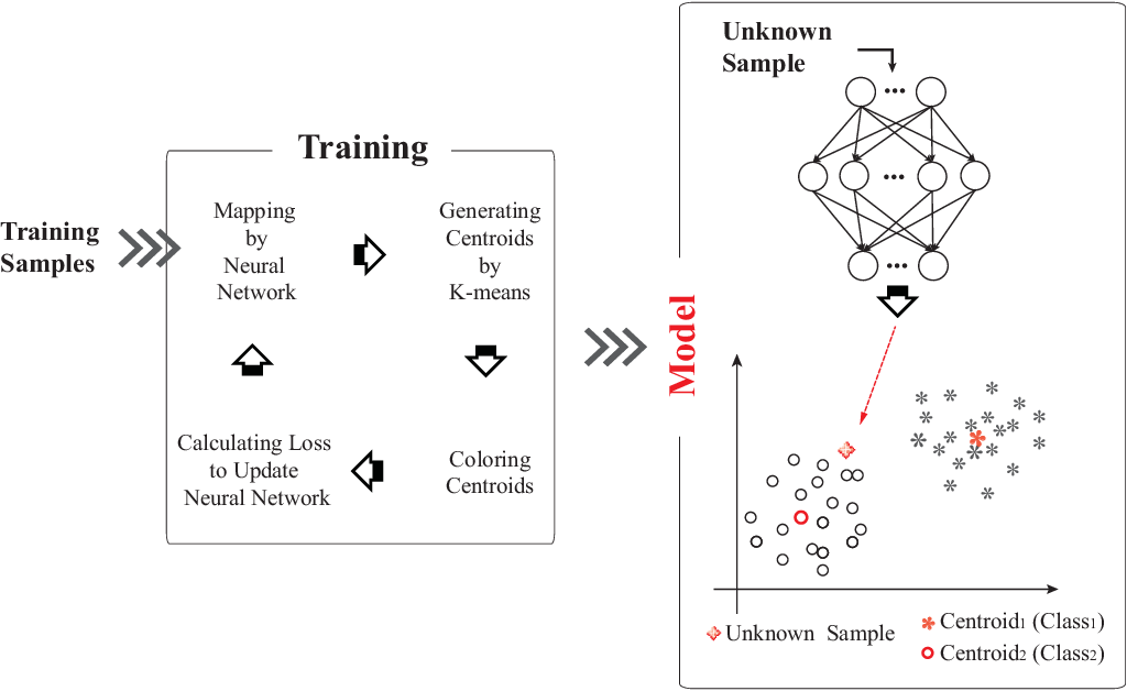 Figure 1 for Improving Neural Network Classifier using Gradient-based Floating Centroid Method